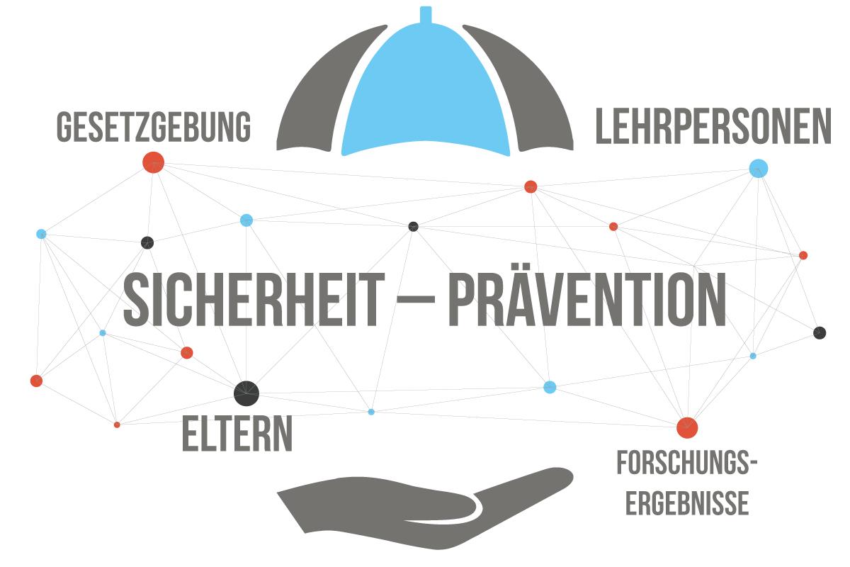 Sicherheit – Prävention